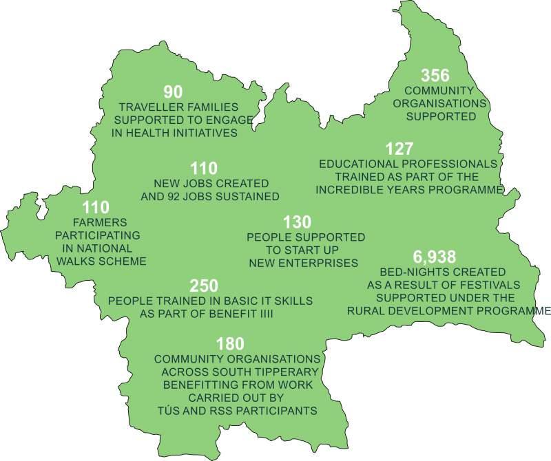 South Tipperary Development CLG Achievements